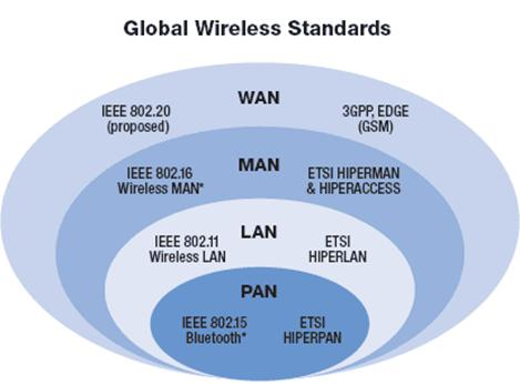 introductiontowireless_standards_clip_image002.jpg